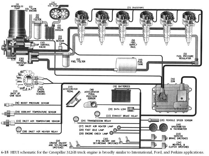 HEUI schematic Caterpillar EMS Hydraulic/electronic unit injector