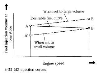 MZ injection curve MZ Pneumatic Governors Service