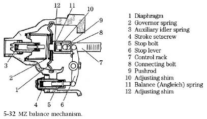 MZ mechanism MZ Pneumatic Governors