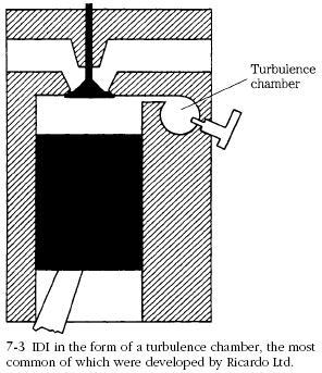 Turbulence Chamber Swirl Chamber
