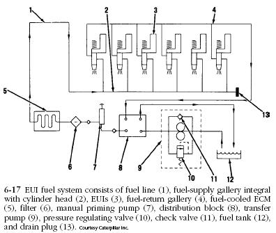 Detroit 60 Engine Diagram in addition 3406 Cat Engine Parts Diagram besides Volvo Sel Engine Fuel System Diagram besides Cat Diesel Engine Parts Diagram likewise Tachometer Wiring Diagram Tractors. on detroit diesel series 60 ecm wiring diagram