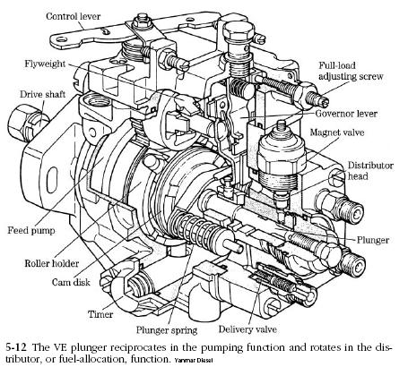 Bosch Ve Pump on Perkins Diesel Engine Parts Manual