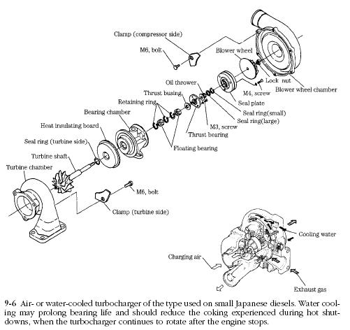 air cooled turbocharger Diesel Engines Turbochargers Construction