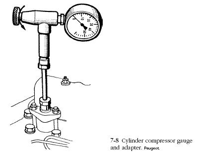 cylinder compressor gauge Cylinder Head Problems Diagnosis