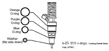 Detroit Diesel Electronic Unit Injectors