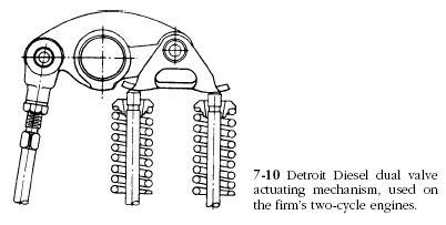 detroit diesel dual valve Rocker Arm Assemblies
