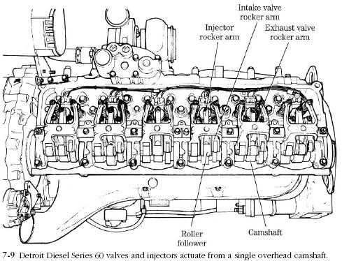 Rocker Arm Assemblies on detroit diesel engine diagram