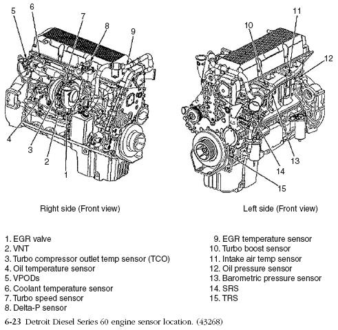 Detroit Diesel on wire harness schematic