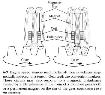 engine speed sensor Diesel Engine Sensors