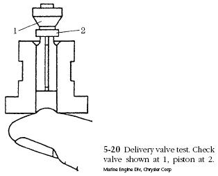 fuel delivery valve test Diesel Engine Delivery Valves Service