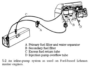 inline pump ford lehman Diesel Engine Jerk Pump System