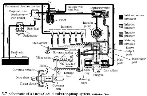 lucas CAV schematic Diesel Engine Lucas CAV Fuel Pump