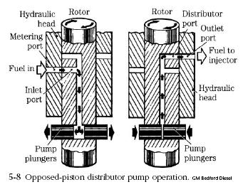 Perkins Fuel Injection Pump Diagram in addition Perkins Fuel Injection Pump Diagram moreover Delphi Fuel Injection Pump further 7C 7C  jhdiesel   7CMvc 008s as well Lucas Injector Pump. on diesel engine lucas cav fuel pump