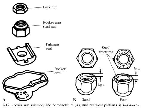 rocker arm assembly Rocker Arm Assemblies