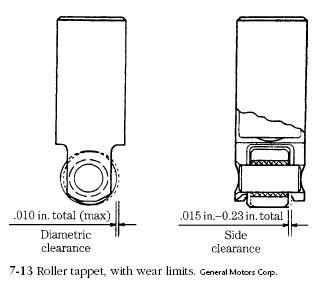 roller tappet Valve Lifters Service