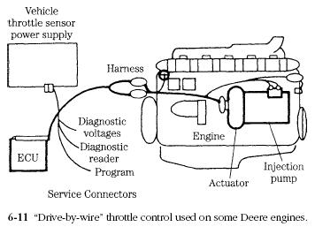 throttle control Diesel Engine Actuators