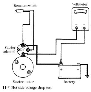 voltage drop test Diesel Engines Starter Circuit Tests