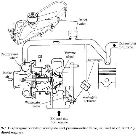 wastegate Diesel Engines Turbochargers Wastegate