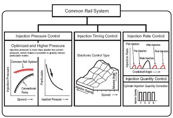pic1 1 Common Rail System Characteristics