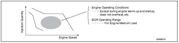 pic1 112 E EGR System General Description