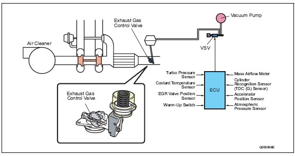pic1 116 Exhaust Gas Control System