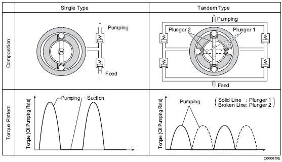 pic1 20 HP2 Supply Pump Actuating Torque