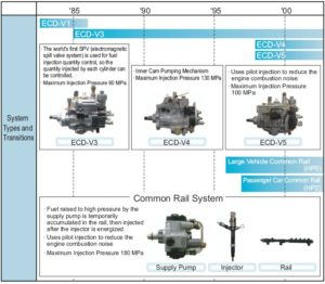 pic1 300x262 Types Of And Transitions In ECD (ELECTRONICALLY CONTROLLED DIESEL) Systems