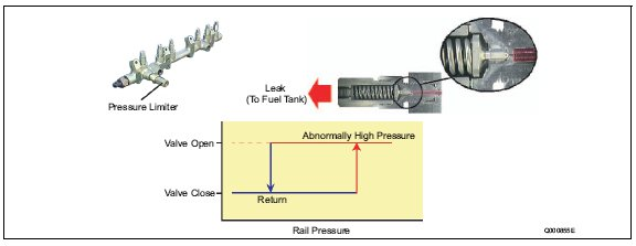 pic1 64 Rail Pressure Limiter