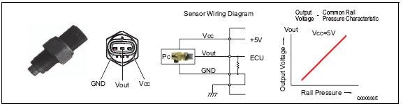 pic1 65 Rail Pressure Sensor (Pc Sensor)