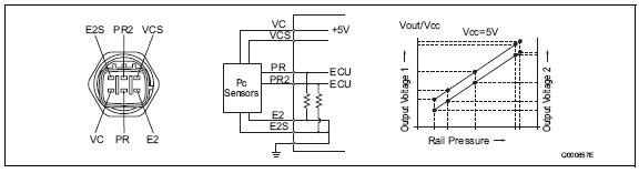 pic1 66 Rail Pressure Sensor (Pc Sensor)