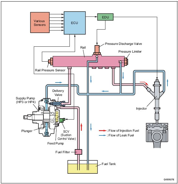 pic1 7 Layout of Main Components   HP3/HP4 Overall System Flow (Fuel)