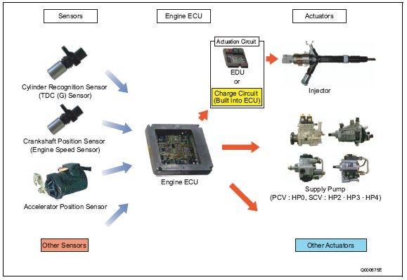 pic1 83 Engine ECU (Electronic Control Unit)