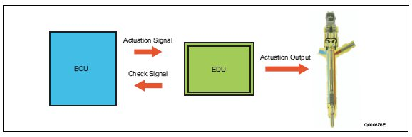 pic1 84 EDU (Electronic Driving Unit)