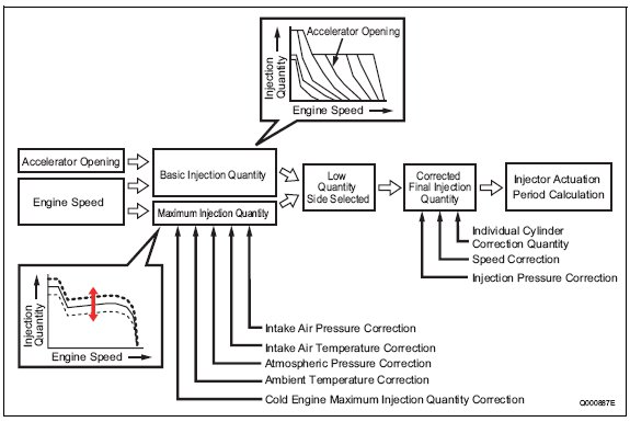 pic1 94 Fuel Injection Quantity Control