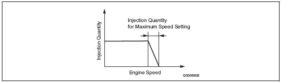 pic1 97 Fuel Injection Quantity Control