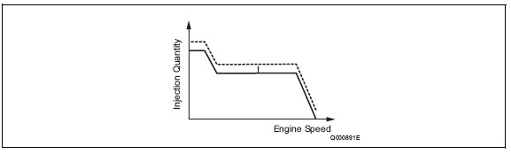 pic1 99 Fuel Injection Quantity Control