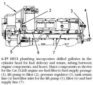 3126 cat Engine High pressure Oil pump diagram