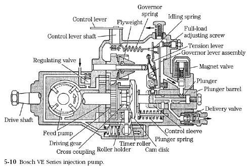 Caterpillar 35 Injection pump manual